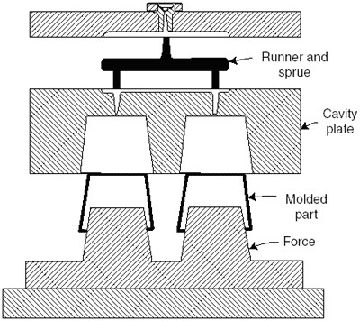 Injection Molding Parts Diagram